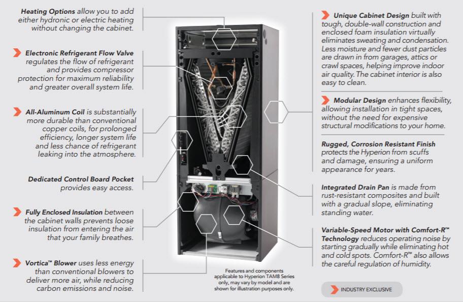 Hyperion Air Handler Features