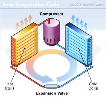 How Air Conditioners Work 2