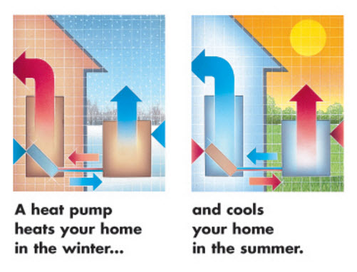 How Air Conditioners Work 1